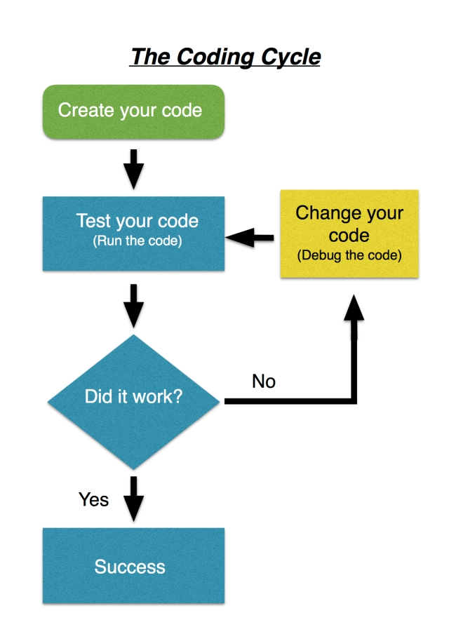 The Coding Cycle